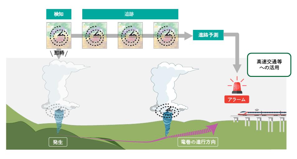 竜巻検知AIの利用イメージ