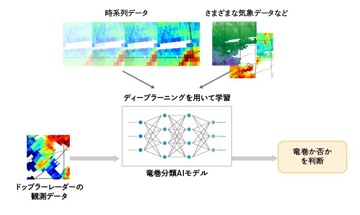 本年度の取り組み:汎用的な竜巻検知AIモデルの開発